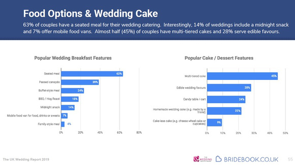 SWP_Bridebook-Wedding-Report-2019_Dress-deciding-factors